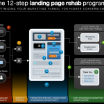 a cool landing page optimization infographic