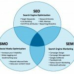 Social Media Marketing is now part of SEO