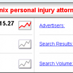 using spyfu results-a snapshot of the term phoenix personal injury attorney